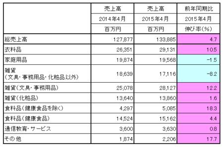 JADMA_売上15.4.png