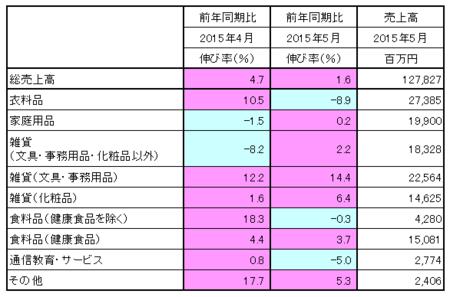 JADMA_売上15.5.png