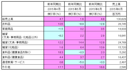 JADMA_売上15.6.png