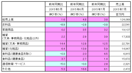 JADMA_売上15.7.png