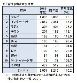 JARO2018_媒体別.png