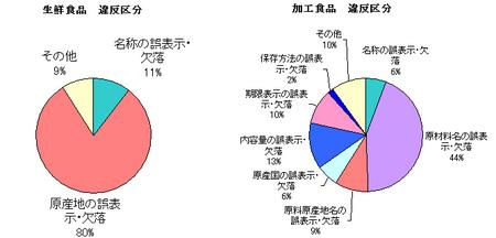 JAS法違反区分(H.23上).png