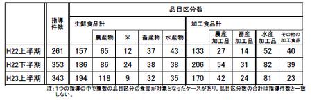 JAS法違反指導件数(H22上〜H.23上).png