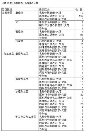 JAS法違反指導分類(H.23上).png