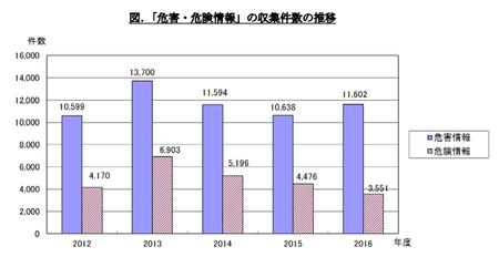 PIO-NET危害・危険相談件数(2016年度).png