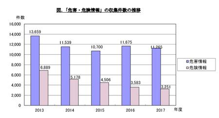 PIO-NET危害・危険相談件数(2017年度).png