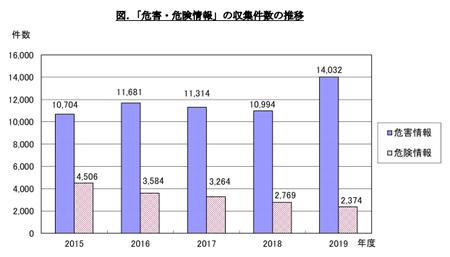 PIO-NET危害・危険相談件数(2019年度).png
