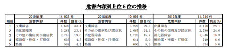 PIO-NET危害相談内容別(2019年度).png