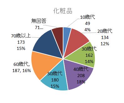 PIO-NET危害相談化粧品年代別(2016年度).png