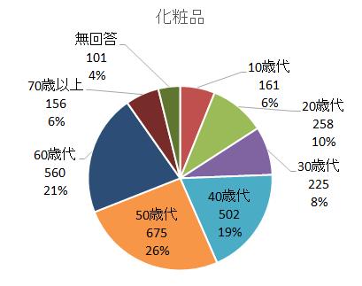 PIO-NET危害相談化粧品年代別(2019年度).png