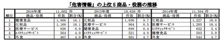 PIO-NET危害相談商品別(2016年度).png