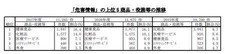 PIO-NET危害相談商品別(2017年度).png