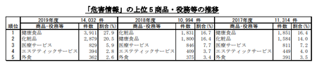 PIO-NET危害相談商品別(2019年度).png