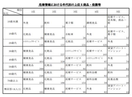 PIO-NET危害相談年代・商品別(2017年度).png