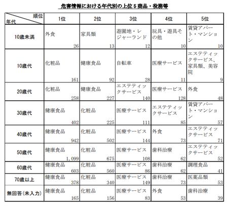 PIO-NET危害相談年代・商品別(2019年度).png