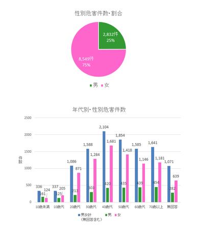 PIO-NET危害相談年代・性別(2016年度).png