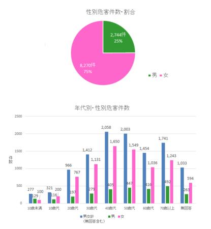 PIO-NET危害相談年代・性別(2017年度).png