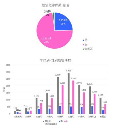 PIO-NET危害相談年代・性別(2019年度).png