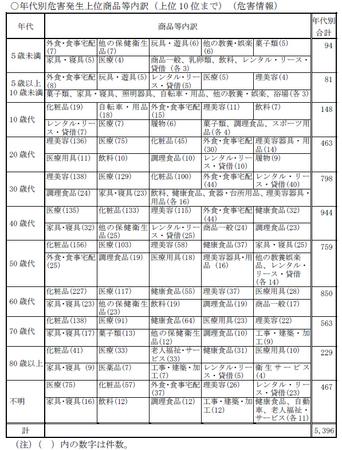 PIO-NET相談(年代).png