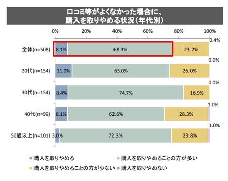 SNS確認状況_購入1(消費者庁_2018.9).png