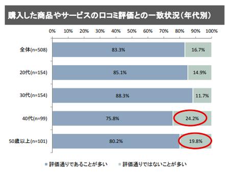SNS確認状況_購入一致度(消費者庁_2018.9).png